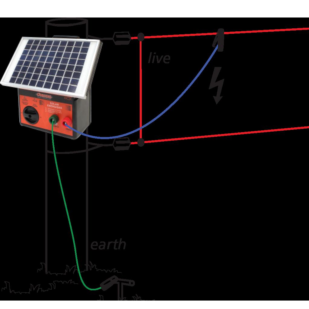 Solar-Energiser-Installation